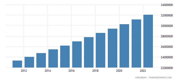 kenya population ages 15 64 total wb data