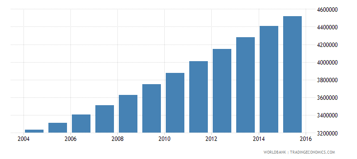 kenya population ages 5 11 female wb data