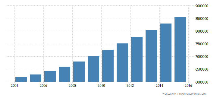 kenya population ages 7 13 total wb data