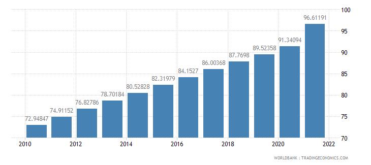 kenya population density people per sq km wb data