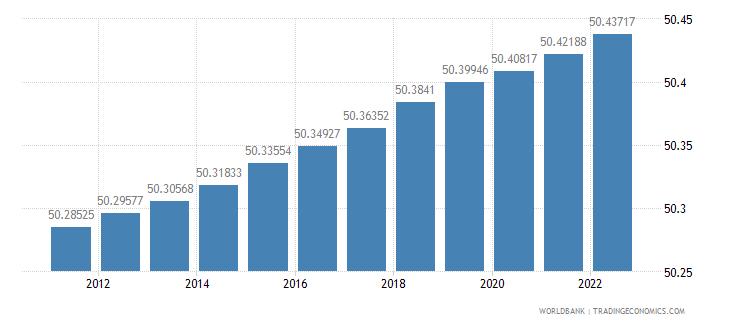kenya population female percent of total wb data