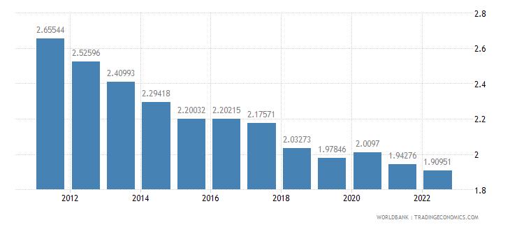 kenya population growth annual percent wb data