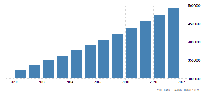 kenya population in largest city wb data
