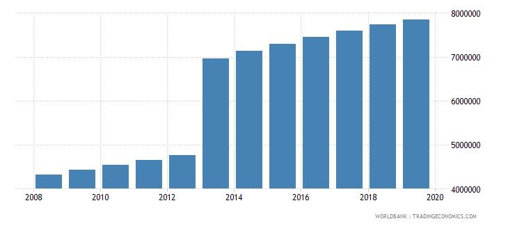 kenya population of compulsory school age female number wb data