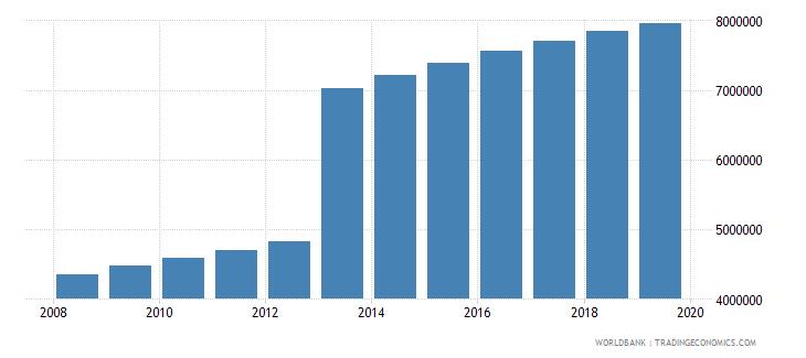 kenya population of compulsory school age male number wb data