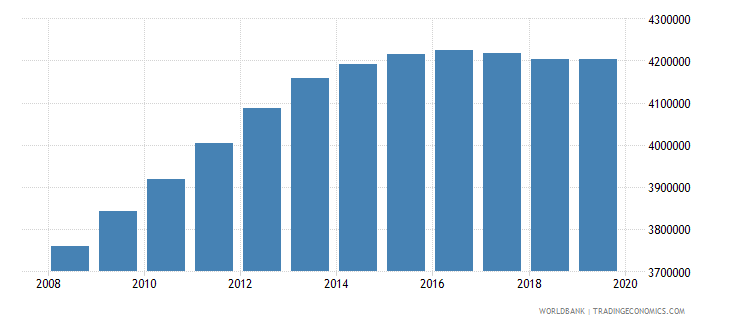kenya population of the official age for pre primary education both sexes number wb data