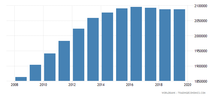 kenya population of the official age for pre primary education female number wb data
