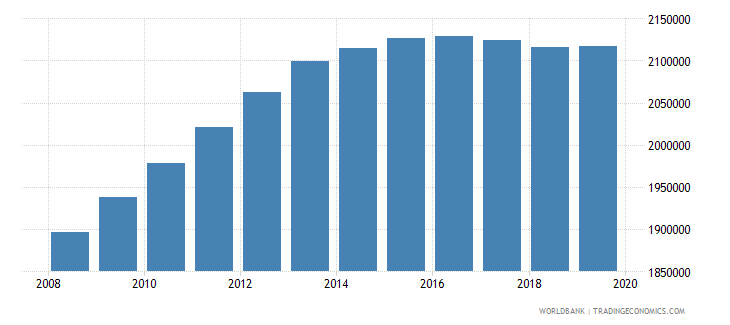 kenya population of the official age for pre primary education male number wb data