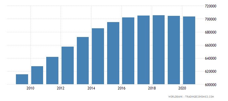 kenya population of the official entrance age to primary education male number wb data