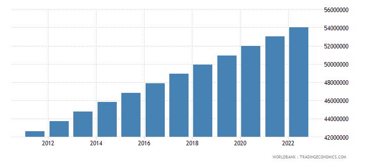 kenya population total wb data