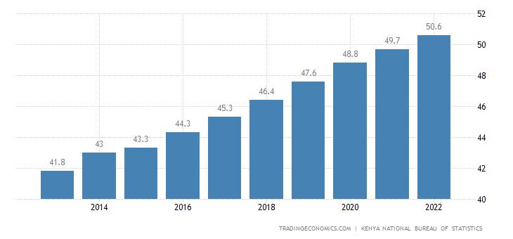 Kenya Population