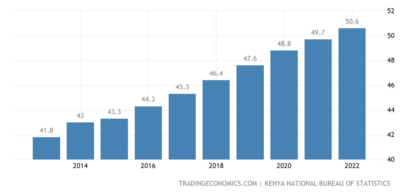 Kenya population - online payments Africa