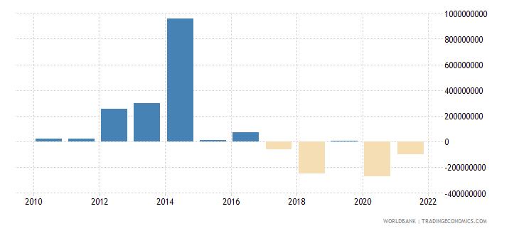 kenya portfolio equity net inflows bop us dollar wb data