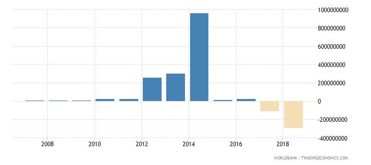 kenya portfolio investment equity drs us dollar wb data