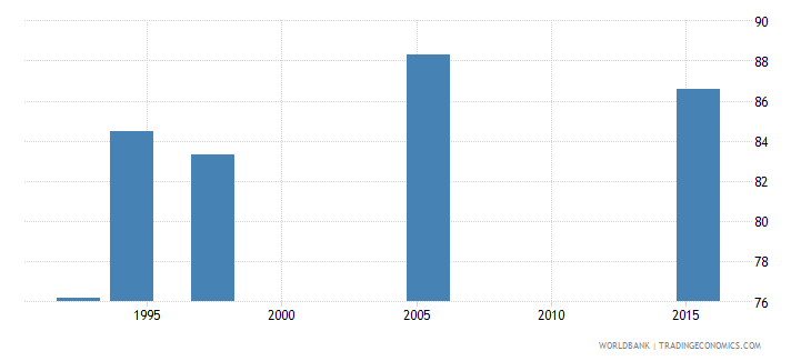 kenya poverty headcount ratio at $5 50 a day 2011 ppp percent of population wb data