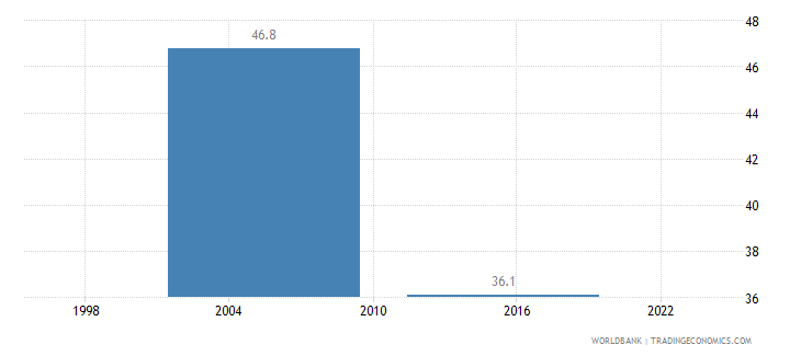 kenya poverty headcount ratio at national poverty line percent of population wb data