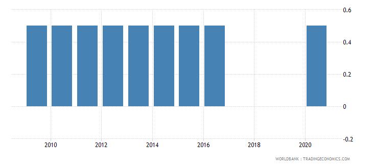 kenya poverty survey wb data