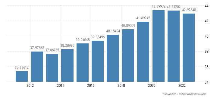 kenya ppp conversion factor gdp lcu per international dollar wb data