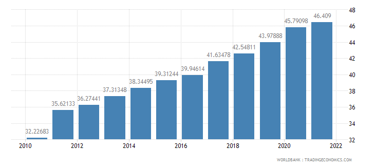 kenya ppp conversion factor private consumption lcu per international dollar wb data