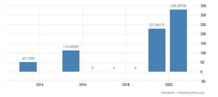 kenya present value of external debt percent of exports of goods services and income wb data