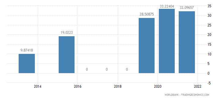 kenya present value of external debt percent of gni wb data