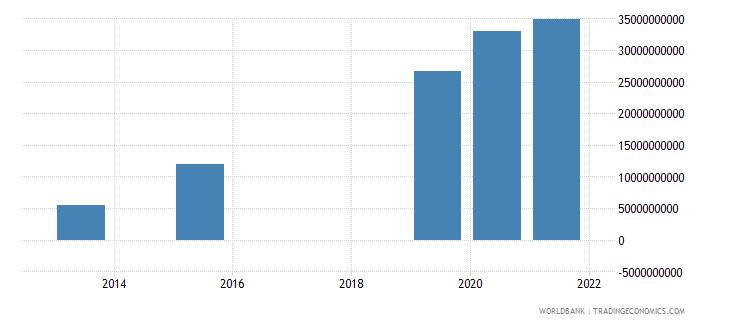kenya present value of external debt us dollar wb data