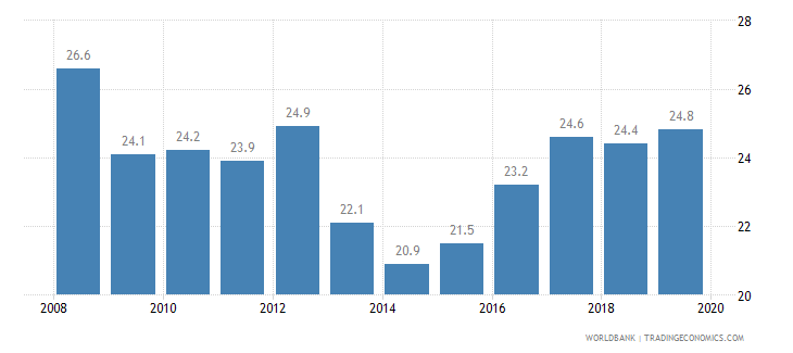 kenya prevalence of undernourishment percent of population wb data