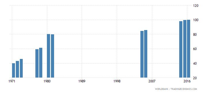 kenya primary completion rate female percent of relevant age group wb data