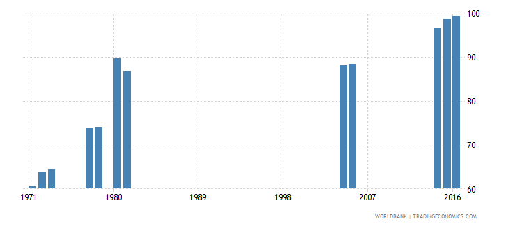 kenya primary completion rate male percent of relevant age group wb data