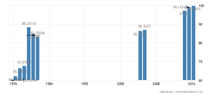kenya primary completion rate total percent of relevant age group wb data