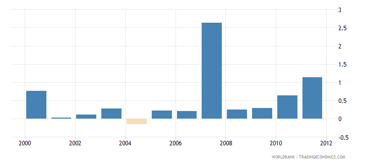 kenya private capital flows total percent of gdp wb data