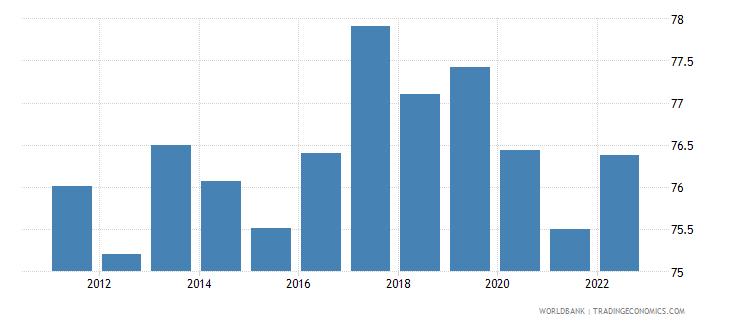 kenya private consumption percentage of gdp percent wb data