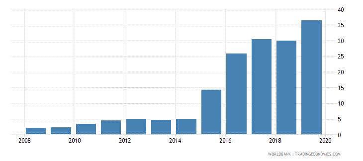 kenya private credit bureau coverage percent of adults wb data