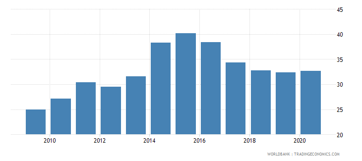 kenya private credit by deposit money banks to gdp percent wb data