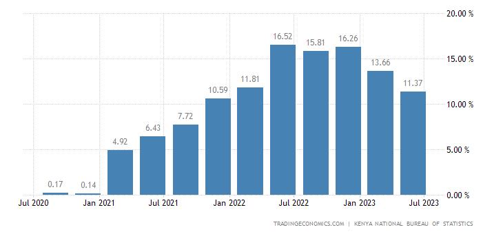 Kenya Producer Prices Change