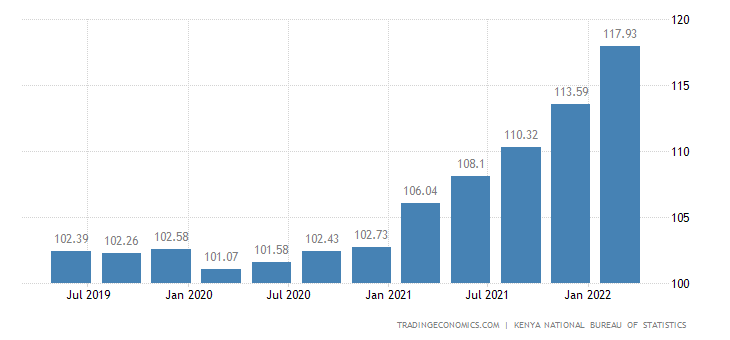 Kenya Producer Prices