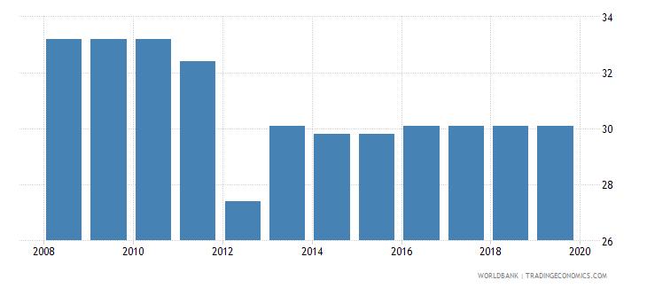 kenya profit tax percent of commercial profits wb data