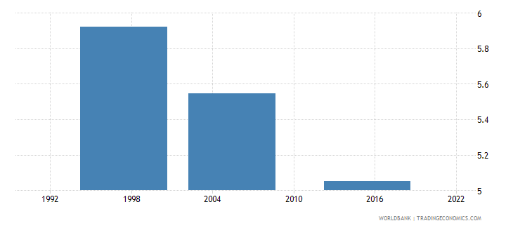 kenya proportion of population spending more than 10percent of household consumption or income on out of pocket health care expenditure percent wb data