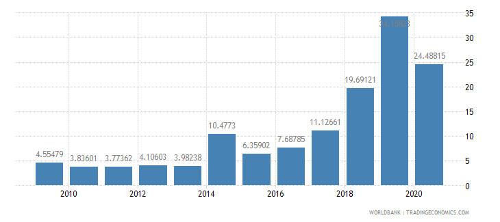 kenya public and publicly guaranteed debt service percent of exports excluding workers remittances wb data
