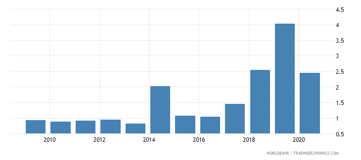 kenya public and publicly guaranteed debt service percent of gni wb data