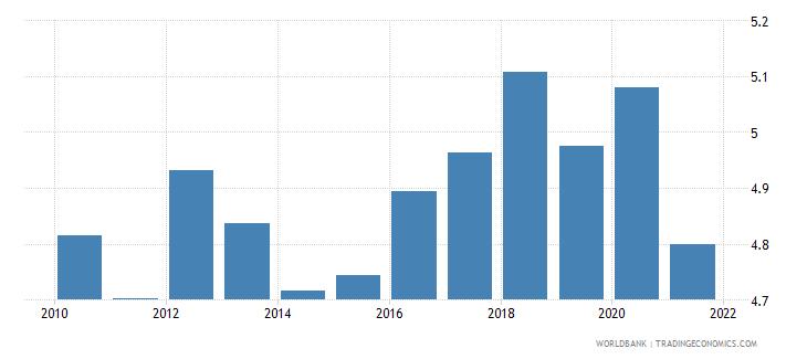 kenya public spending on education total percent of gdp wb data