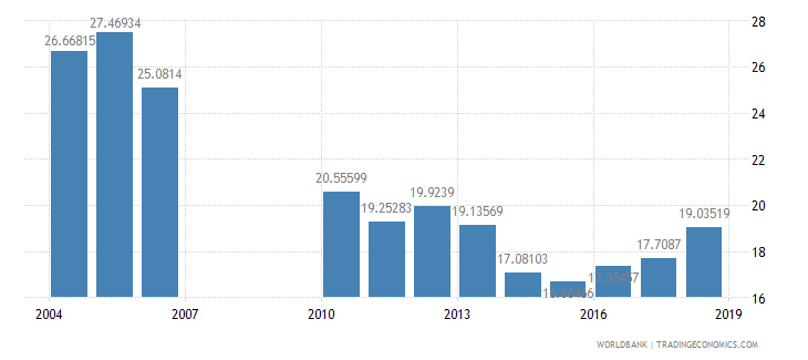kenya public spending on education total percent of government expenditure wb data