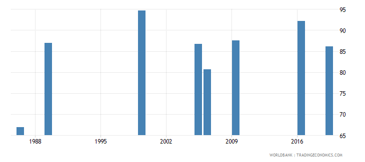 kenya ratio of female to male labor force participation rate percent national estimate wb data