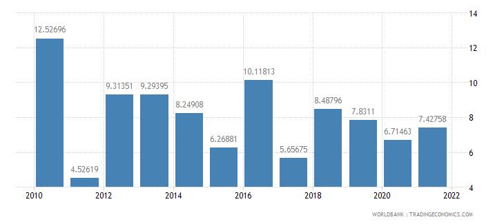 kenya real interest rate percent wb data