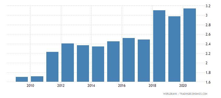 kenya remittance inflows to gdp percent wb data