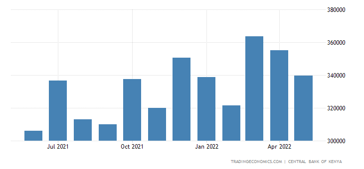 Kenya Remittances