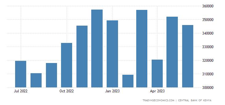 Kenya Remittances