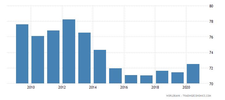 kenya renewable energy consumption wb data