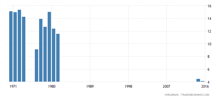 kenya repetition rate in grade 1 of lower secondary general education female percent wb data