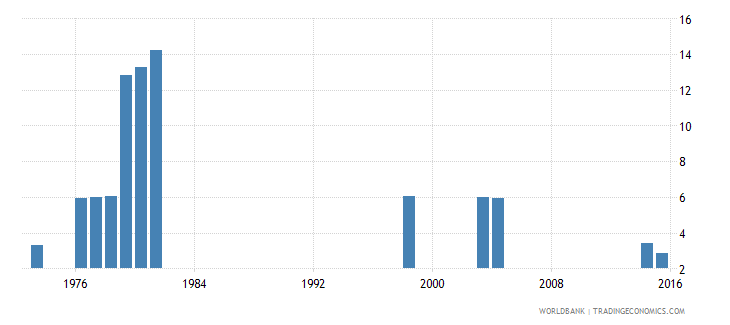 kenya repetition rate in grade 1 of primary education female percent wb data